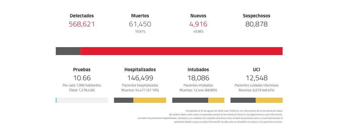 situación de coronavirus en México