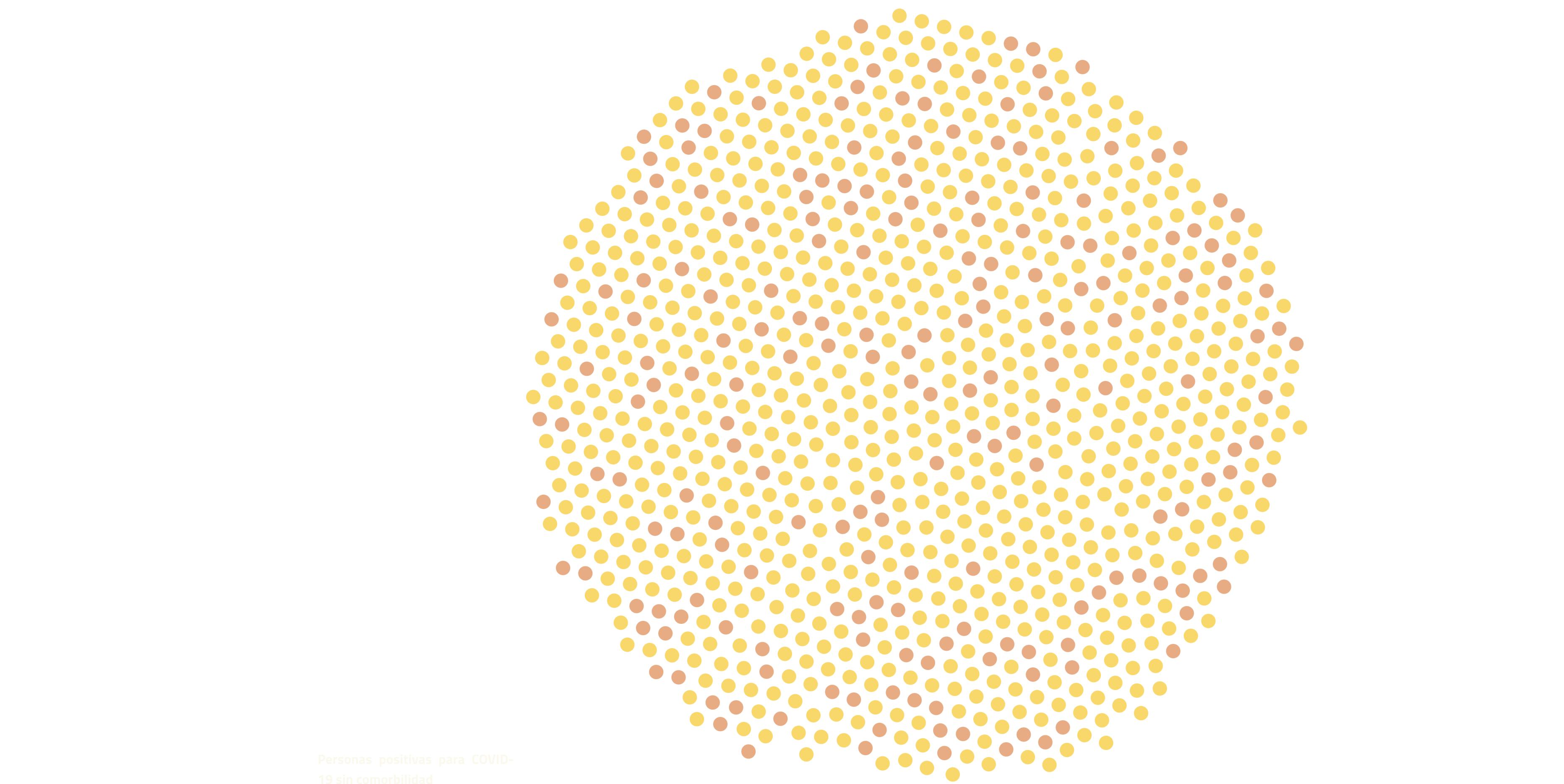 Visualización de comorbilidades y covid-19