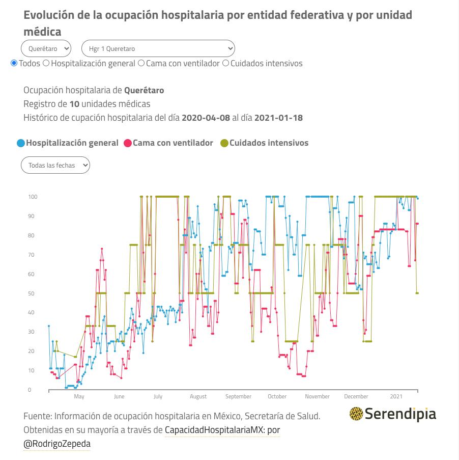Ocupación hospitalaria en Querétaro