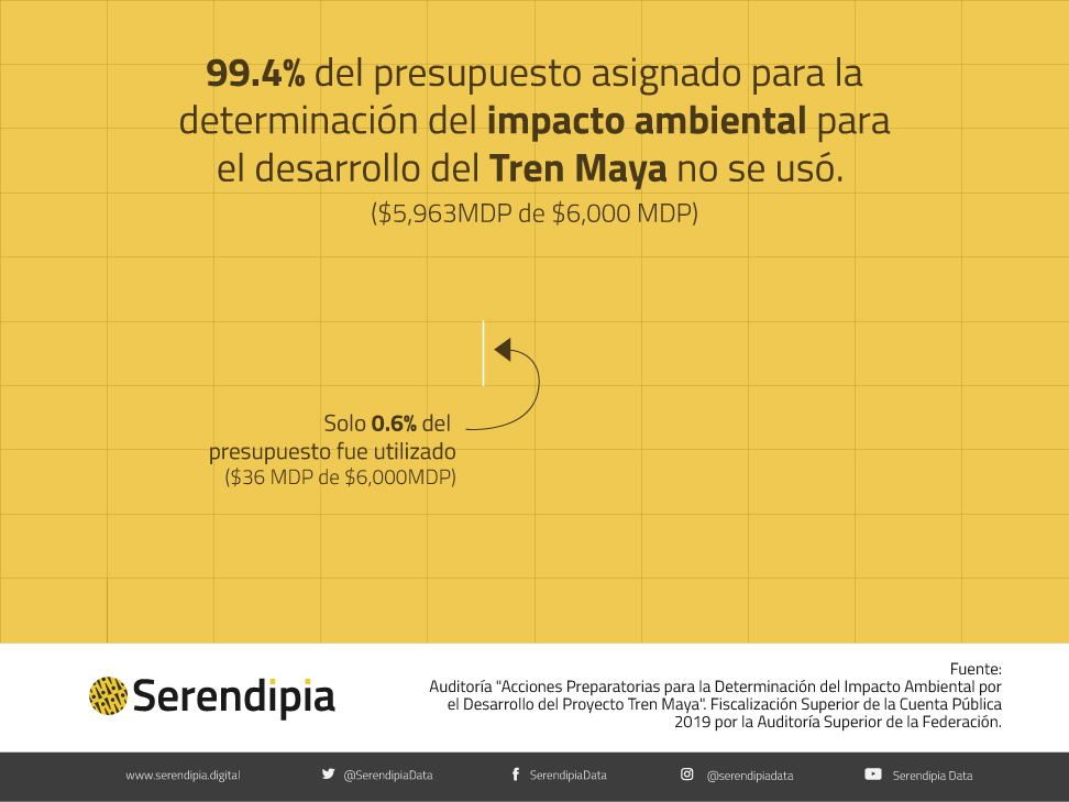 impacto ambiental tren maya