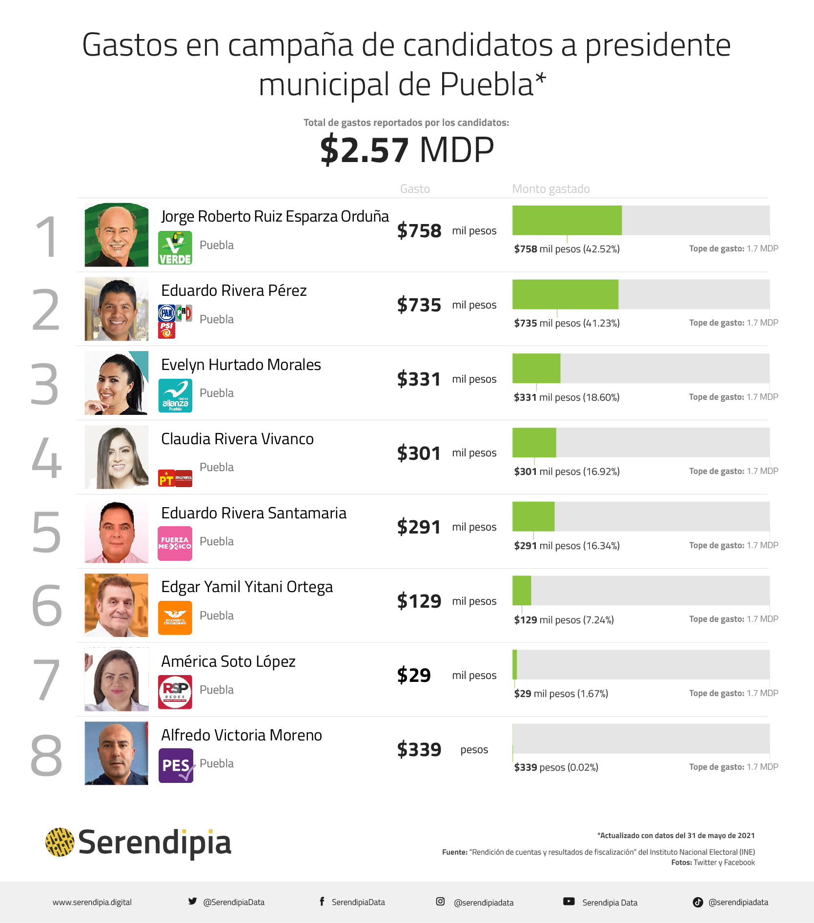 gastos en campaña de candidatos a la presidencia municipal de puebla
